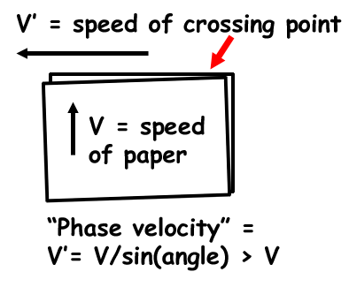 Phase_Velocity.png